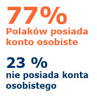ile jest kont w Polsce